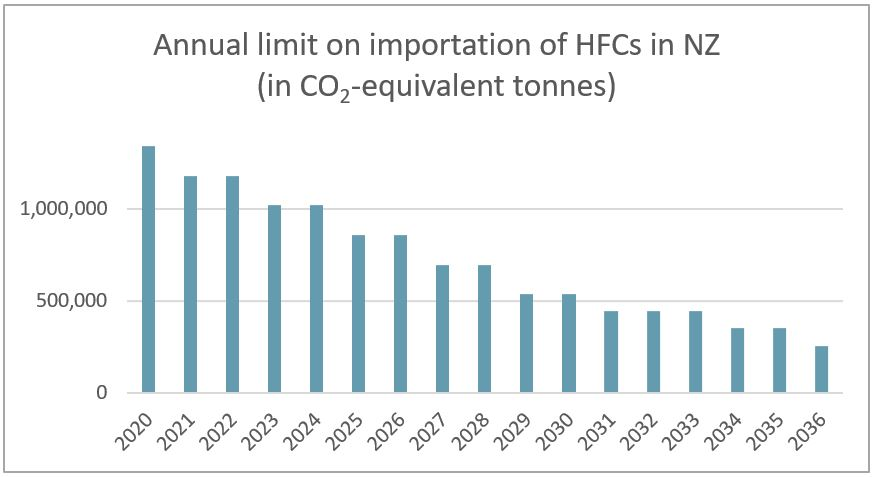 Graph showing annual limit HFC import CO equivalent into NZ 2020-2036
