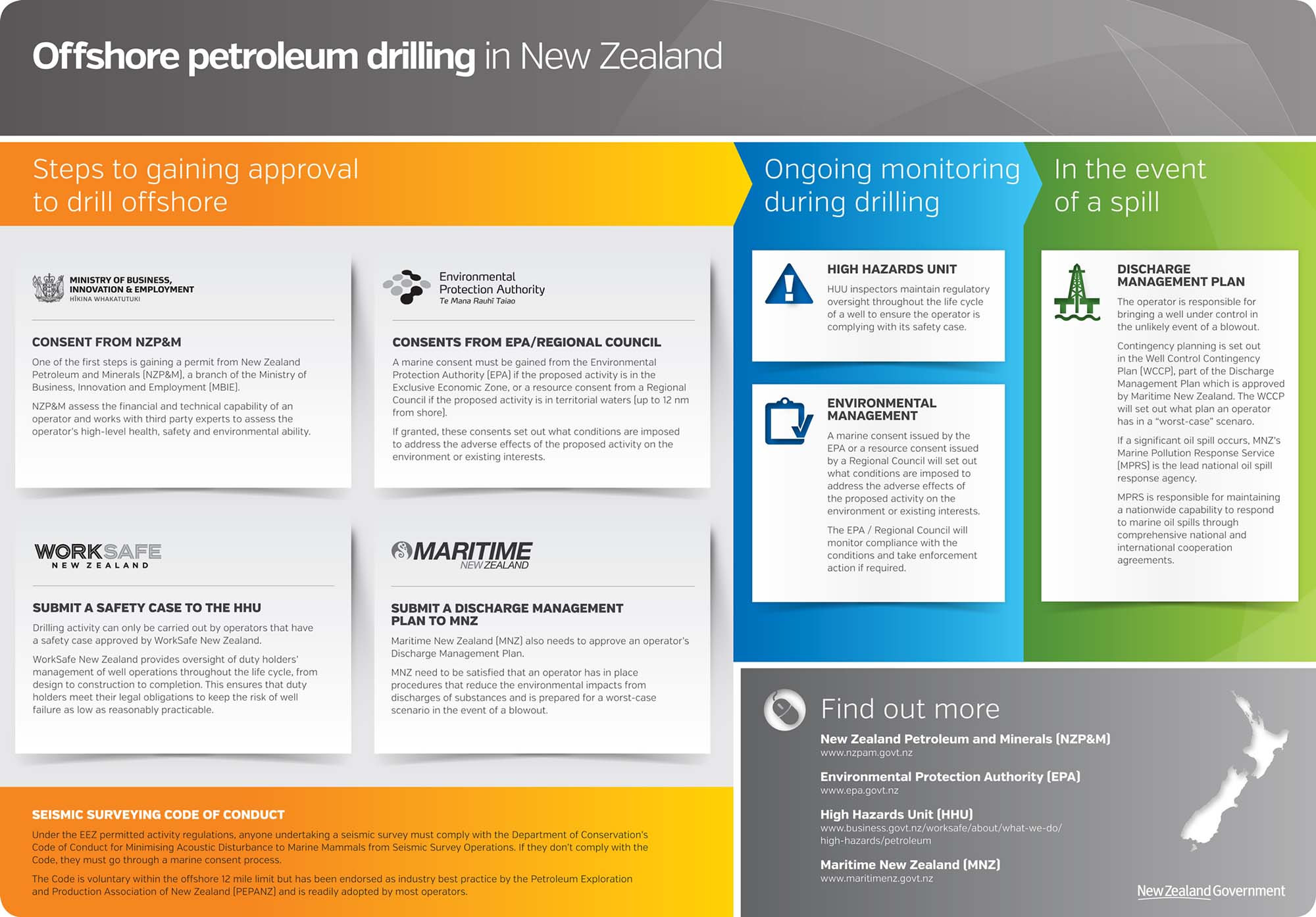 Graphic showing the steps to gain approval for offshore petroleum drilling